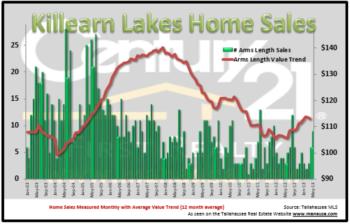 Killearn Lakes listings